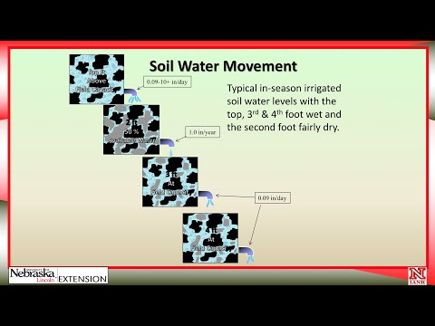 Part 4 How to Schedule Irrigations with Soil Water Data: Advanced Irrigation Scheduling