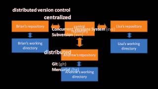 Version Control with Mercurial (part 1 of 5)
