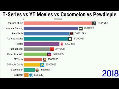 MrBeast vs Cocomelon vs T Series vs Pewdiepie Subscribers History & Comparison (2005-2020)