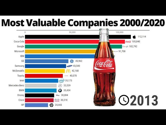 Top 15 Best Global Brands Rankings (2000-2020)