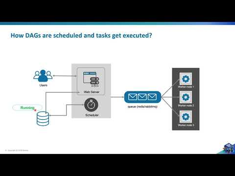 How Dags are scheduled along with understanding how states of dags & tasks change - Airflow Tutorial