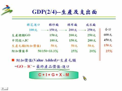 國民所得統計基本概念-數位教材(2011製)