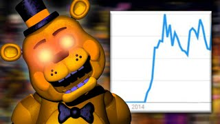 How Did FNAF Become The Biggest Horror Game Of All Time? (Five Nights At Freddy's Analysis)