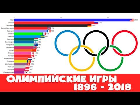 Хронология Олимпийских игр с общими медальными зачетами по странам 1896-2018 гг.