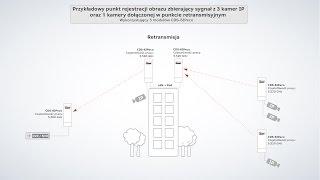 Retransmisja sygnału w instalacji monitoringu CCTV dla kamer IP z zastosowaniem modułów CDS-6IPeco