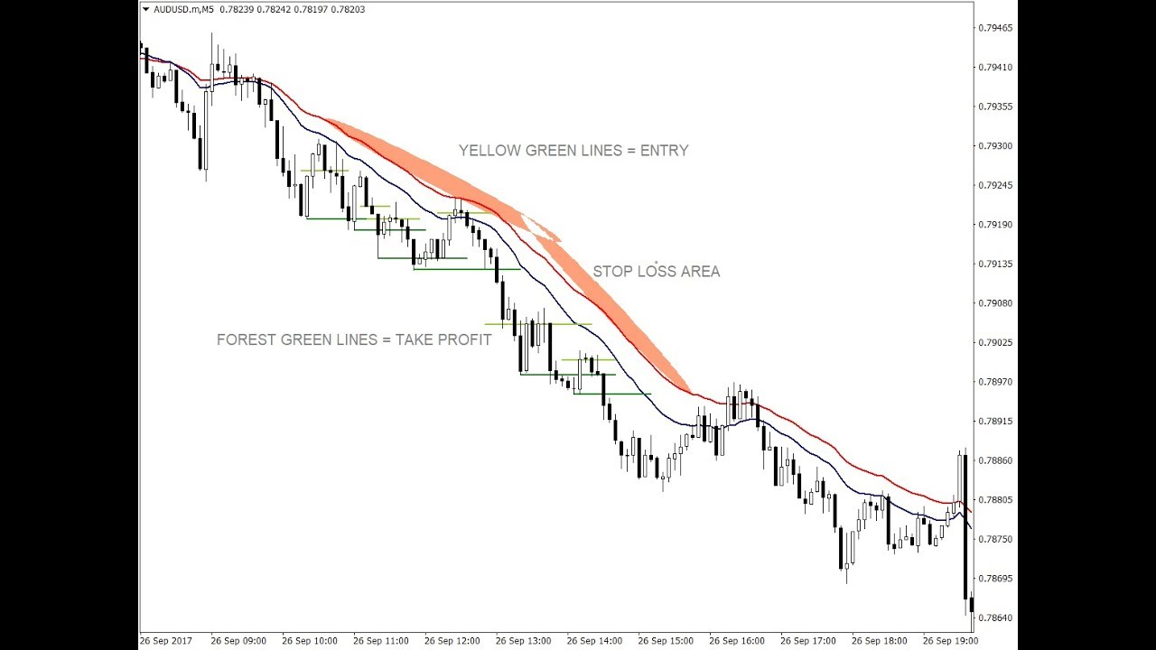 Moving average bounce trading system
