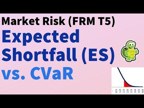 Expected Shortfall (ES, FRM T5-02)