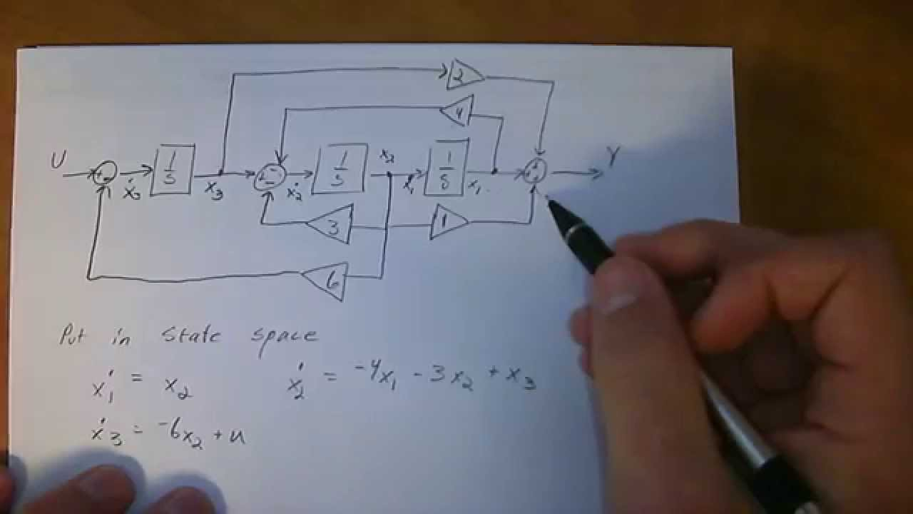 block diagram to state space  YouTube