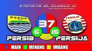 Rekor 37 Pertemuan Terakhir Persib vs Persija El Classico Indonesia