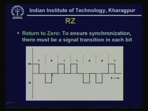 Lecture -7 Transmission of Digital Signal - I