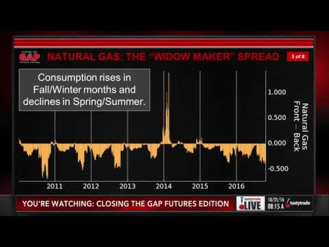 Basics of Trading Natural Gas Calendars | Closing the Gap: F