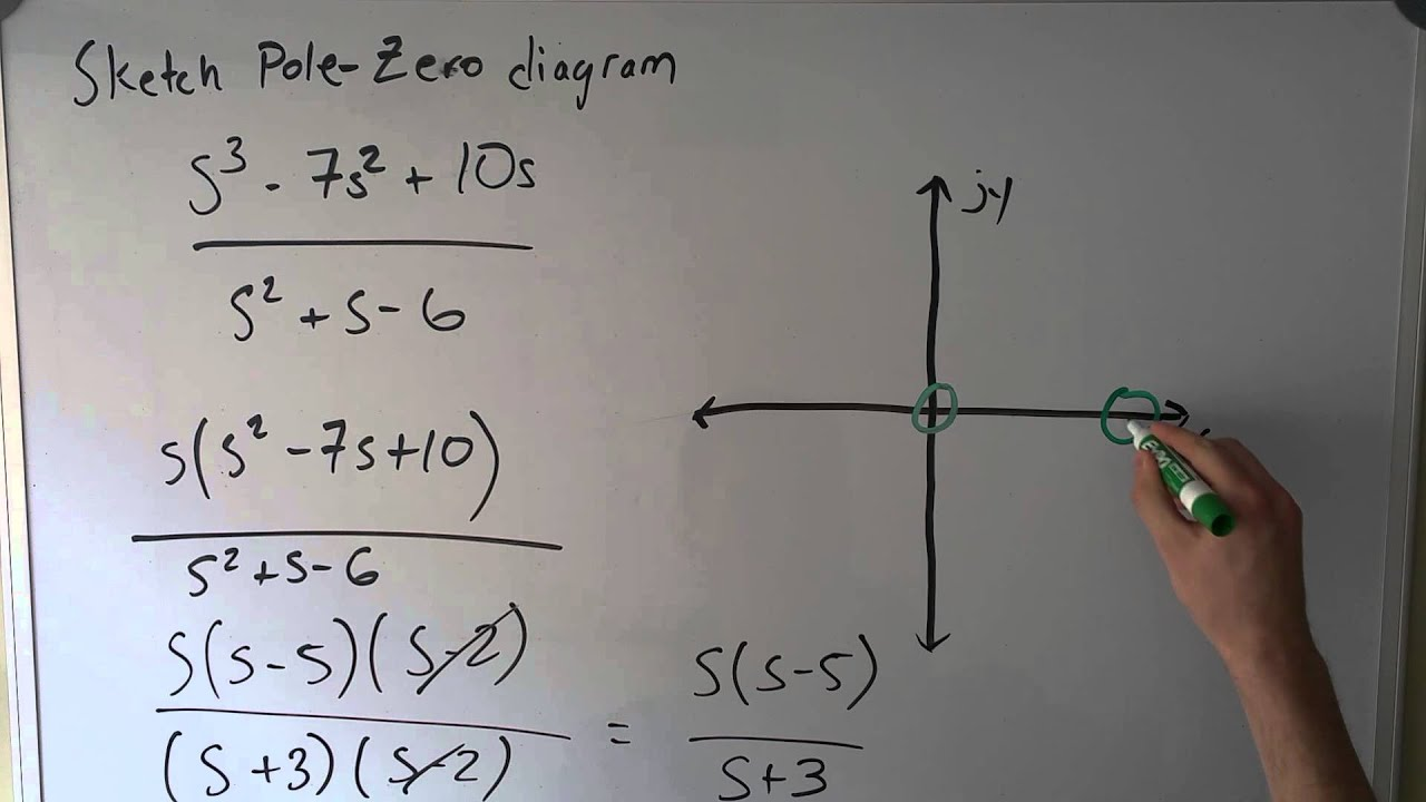 how to make a plot diagram one light 2 switches wiring pole zero and verify stability - youtube