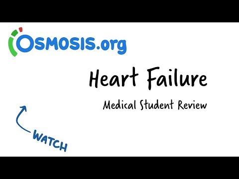 Heart Failure | Clinical Presentation