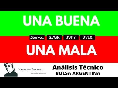 UNA BUENA Y UNA MALA   Merval de miérd… coles   Análisis técnico de $CECO2 $PGR $VIX $SPY