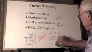 Crypto Primitives -- The Building Blocks of Modern Cryptography