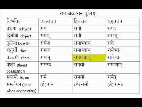 Learn Sanskrit Vibhakti Declension Of Ram Masculine