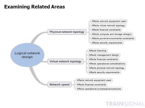 Creating A Logical Network Design Youtube