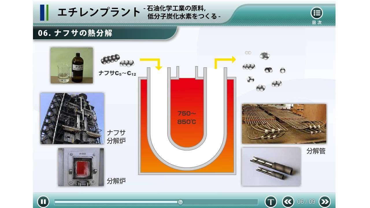 石油化学工業(ナフサの熱分解〜...