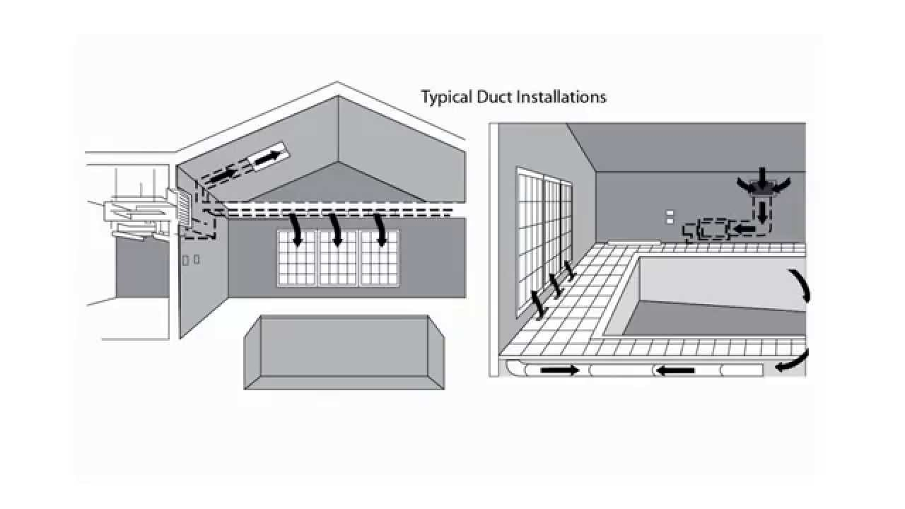 Ductwork Youtube. Ductwork Dehumidifier Corporation Of America. Wiring. Whole House Dehumidifiers Duct Diagram At Scoala.co