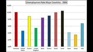 Unemployment Rate: USA, Germany, UK, Israel etc. 1980-2014
