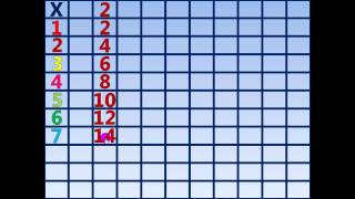 More Multiplying by 2's on the Multiplication Table