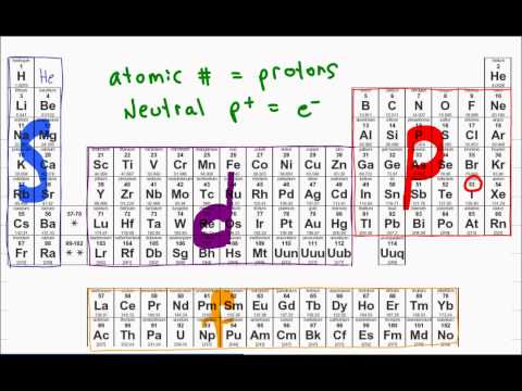Electron Configuration of Atoms + Shortcut Tutorial Video