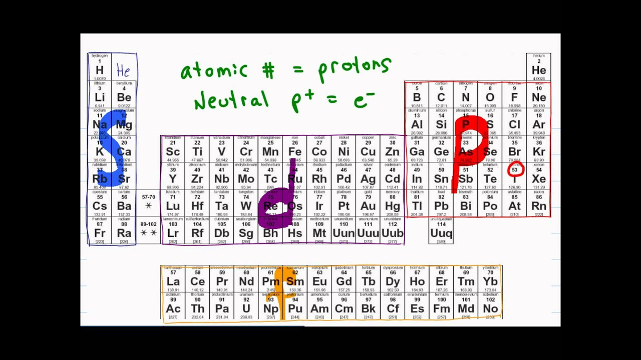 Electron Configuration of Atoms + Shortcut Tutorial Video - YouTube