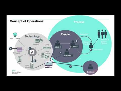 What does an intelligent Security Operations Center (SOC) look like?