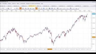 Mit kell nézni egy tőzsdei árfolyamgrafikonon?