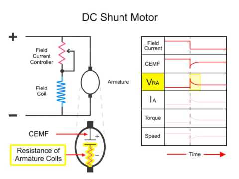what is a dc shunt motor youtube rh youtube com