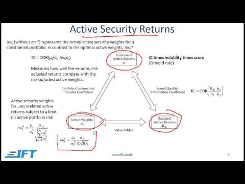 2017 Level II CFA :  Analysis of Active Portfolio Management