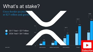 Ripple/XRP News: $47 Trillion & Growing… Watch ALL