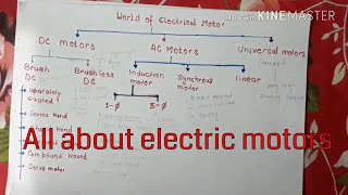 All about electric motors | Hindi