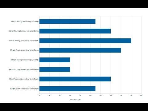 Motorcycle Wind Noise Comparison Test Should You Wear Earplugs Yamaha FJR1300