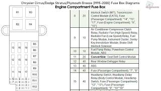 chrysler cirrus, dodge stratus, plymouth breeze (1995-2000) fuse box  diagrams - youtube  youtube