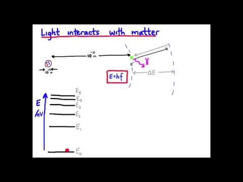 1-light interaction with matter