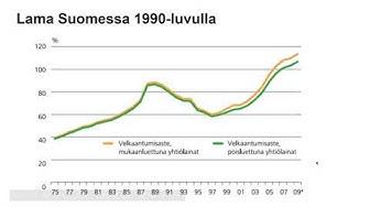 1990 luvun lamakausi Suomessa