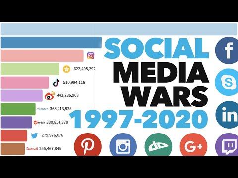 most-popular-social-media-platforms-1997---2020