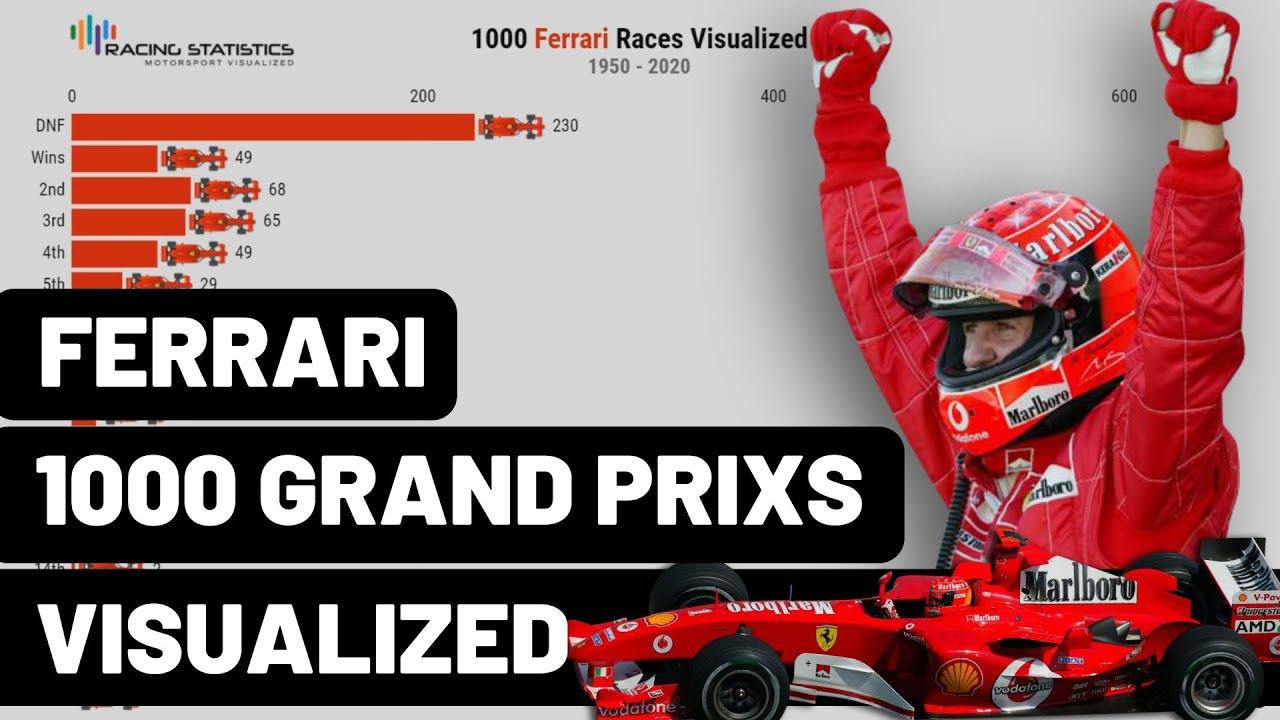 Ferrari 1000 Grand Prixs Visualized