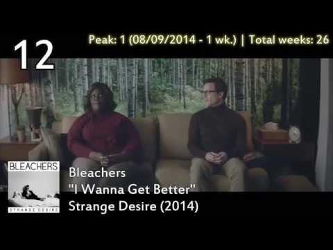 Billboard YearEnd: Top Alternative Songs of 2014