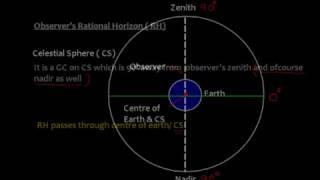 Celestial Navigation _ Introduction to Altitude  Correction _PART 1