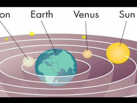 Geocentric And Heliocentric Theories Youtube