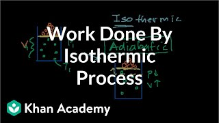 Work Done by Isothermic Process