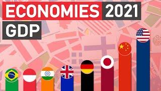 Top 20 Economies 2021 (Nominal GDP)
