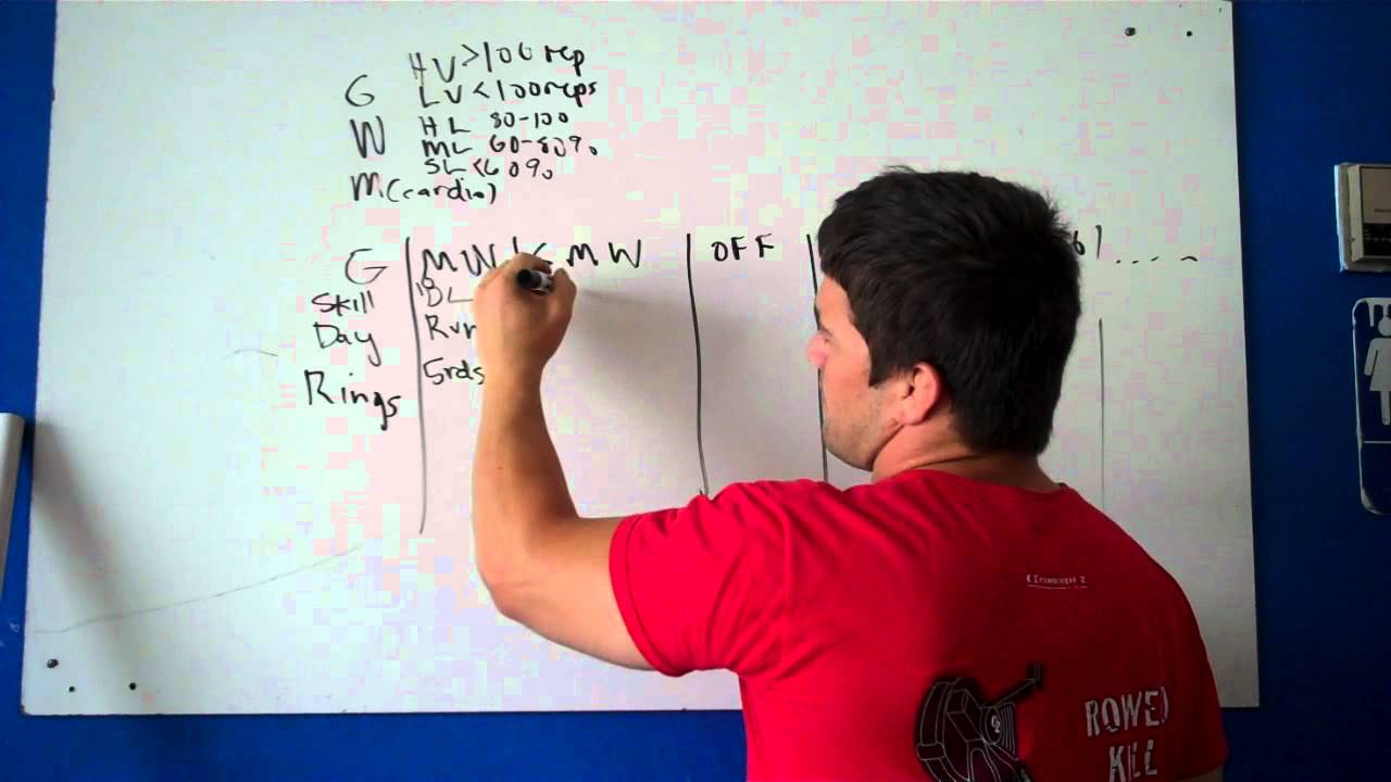 Crossfit Programming Part 1 - YouTube