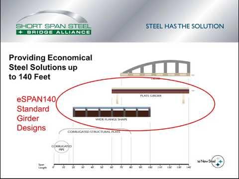 Short Span Steel Bridge Alliance | Resources & Information