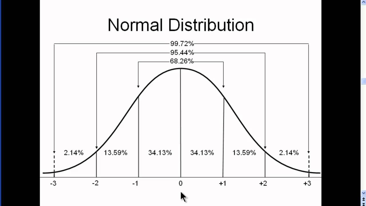 Normal Distribution - Explained Simply (part 2) - YouTube