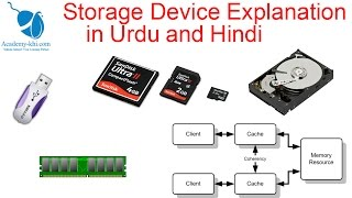 Storage devices(RAM, ROM, Cache, HDD) of computer in Urdu and Hindi