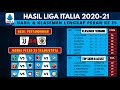Hasil Liga Italia Dan Klasemen Tadi Malam, JUVENTUS VS SPEZIA | Liga Italia Serie A 2021 Terbaru