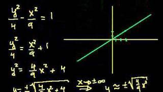 Уравнение гиперболы 2